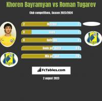Khoren Bayramyan vs Roman Tugarev h2h player stats