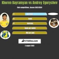 Khoren Bayramyan vs Andrey Egorychev h2h player stats