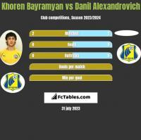 Khoren Bayramyan vs Danil Alexandrovich h2h player stats
