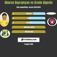 Khoren Bayramyan vs Armin Gigovic h2h player stats
