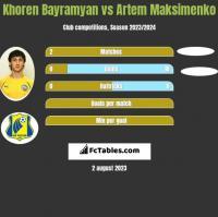 Khoren Bayramyan vs Artem Maksimenko h2h player stats