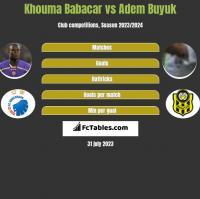 Khouma Babacar vs Adem Buyuk h2h player stats