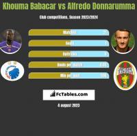 Khouma Babacar vs Alfredo Donnarumma h2h player stats