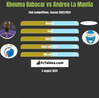Khouma Babacar vs Andrea La Mantia h2h player stats