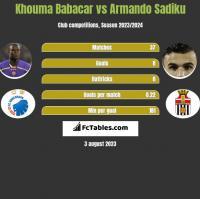 Khouma Babacar vs Armando Sadiku h2h player stats