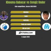 Khouma Babacar vs Cengiz Under h2h player stats