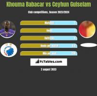 Khouma Babacar vs Ceyhun Gulselam h2h player stats