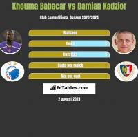 Khouma Babacar vs Damian Kadzior h2h player stats