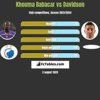 Khouma Babacar vs Davidson h2h player stats