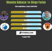 Khouma Babacar vs Diego Farias h2h player stats