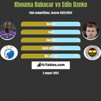 Khouma Babacar vs Edin Dzeko h2h player stats