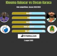 Khouma Babacar vs Efecan Karaca h2h player stats
