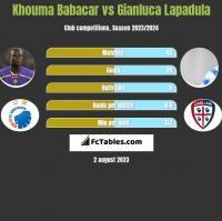 Khouma Babacar vs Gianluca Lapadula h2h player stats