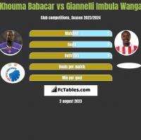 Khouma Babacar vs Giannelli Imbula Wanga h2h player stats