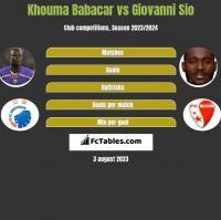 Khouma Babacar vs Giovanni Sio h2h player stats