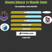 Khouma Babacar vs Manolis Siopis h2h player stats