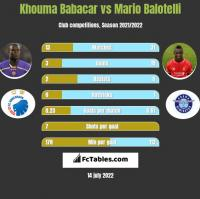 Khouma Babacar vs Mario Balotelli h2h player stats
