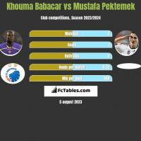 Khouma Babacar vs Mustafa Pektemek h2h player stats