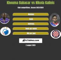 Khouma Babacar vs Nikola Kalinic h2h player stats