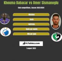 Khouma Babacar vs Omer Sismanoglu h2h player stats