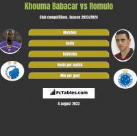 Khouma Babacar vs Romulo h2h player stats