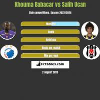 Khouma Babacar vs Salih Ucan h2h player stats