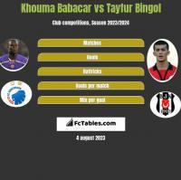Khouma Babacar vs Tayfur Bingol h2h player stats
