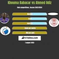 Khouma Babacar vs Ahmed Ildiz h2h player stats