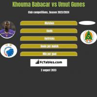 Khouma Babacar vs Umut Gunes h2h player stats