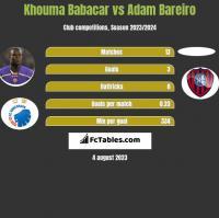 Khouma Babacar vs Adam Bareiro h2h player stats