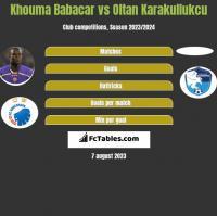 Khouma Babacar vs Oltan Karakullukcu h2h player stats