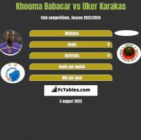 Khouma Babacar vs Ilker Karakas h2h player stats
