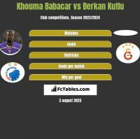 Khouma Babacar vs Berkan Kutlu h2h player stats