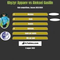 Khyzyr Appaev vs Aleksei Gasilin h2h player stats