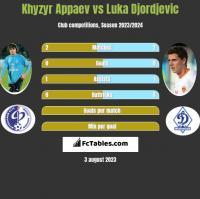 Khyzyr Appaev vs Luka Djordjevic h2h player stats