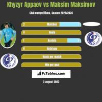 Khyzyr Appaev vs Maksim Maksimov h2h player stats
