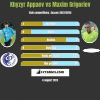 Khyzyr Appaev vs Maxim Grigoriev h2h player stats