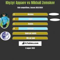 Khyzyr Appaev vs Mikhail Zemskov h2h player stats