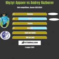 Khyzyr Appaev vs Andrey Razborov h2h player stats
