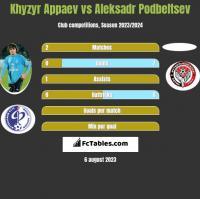 Khyzyr Appaev vs Aleksadr Podbeltsev h2h player stats