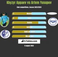 Khyzyr Appaev vs Artem Yusupov h2h player stats