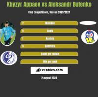 Khyzyr Appaev vs Aleksandr Butenko h2h player stats