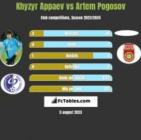 Khyzyr Appaev vs Artem Pogosov h2h player stats