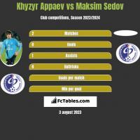 Khyzyr Appaev vs Maksim Sedov h2h player stats