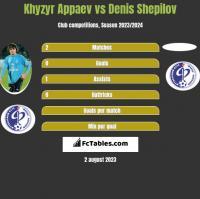 Khyzyr Appaev vs Denis Shepilov h2h player stats