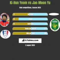 Ki-Hun Yeom vs Jae-Moon Yu h2h player stats
