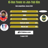 Ki-Hun Yeom vs Jun-Yub Kim h2h player stats
