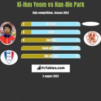 Ki-Hun Yeom vs Han-Bin Park h2h player stats