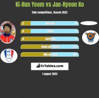 Ki-Hun Yeom vs Jae-Hyeon Ko h2h player stats
