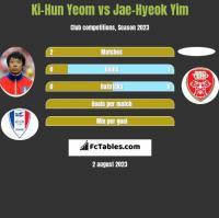 Ki-Hun Yeom vs Jae-Hyeok Yim h2h player stats